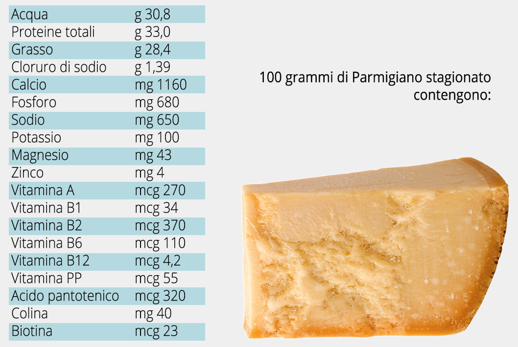 tabella valori nutrizionali parmigiano