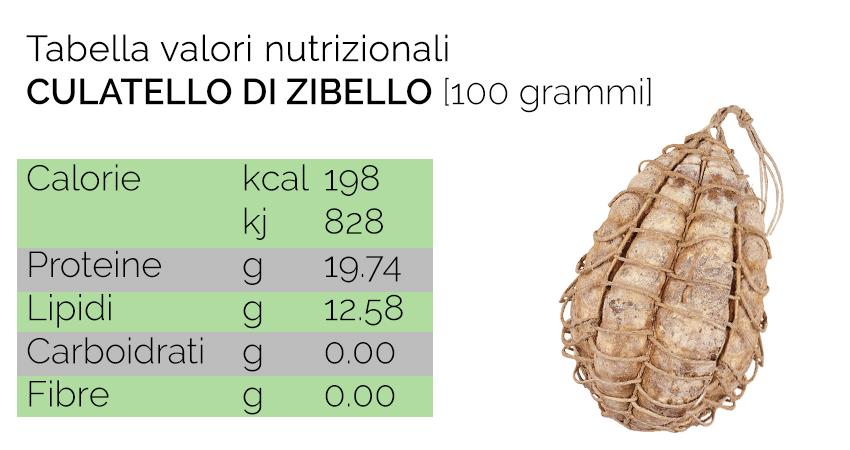 tabella valori nutrizionali culatello